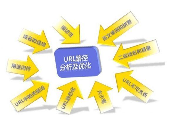 网站优化中URL优化的重要性与策略