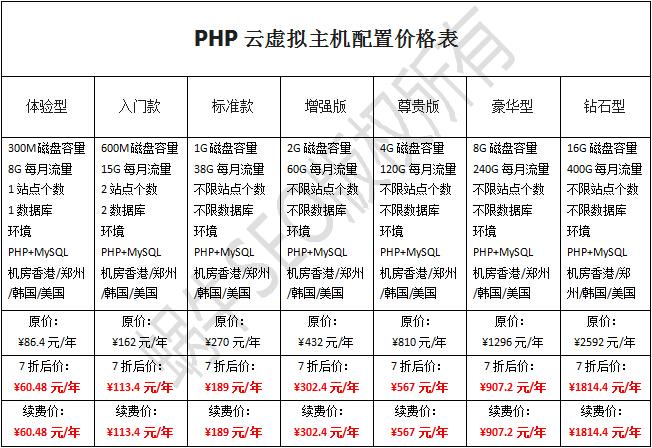 恒创香港虚拟主机php云主机配置价格表