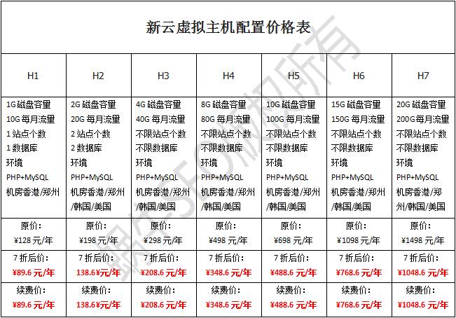 恒创香港虚拟主机新云主机配置价格表