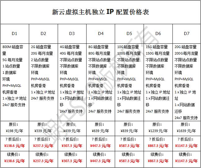 恒创香港独立IP虚拟主机独享版网站空间配置价格表