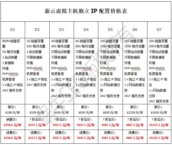 香港恒创独立IP虚拟主机7折后最低158元