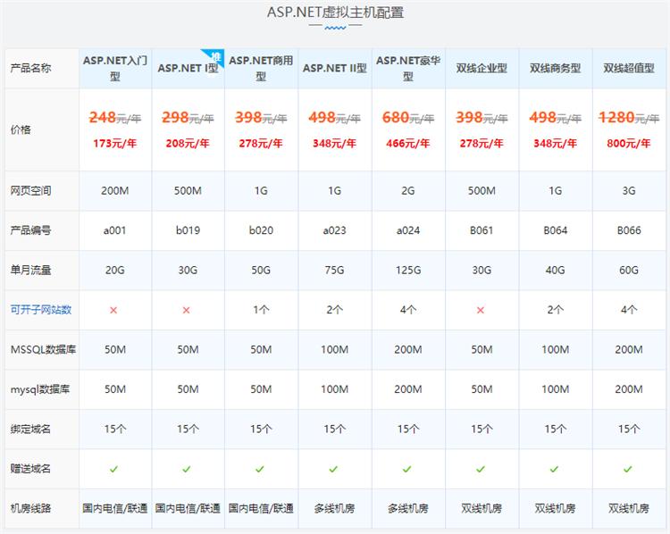国内双线/BGP机房ASP.NET虚拟主机|西部数码ASP.NET网站空间配置价格表