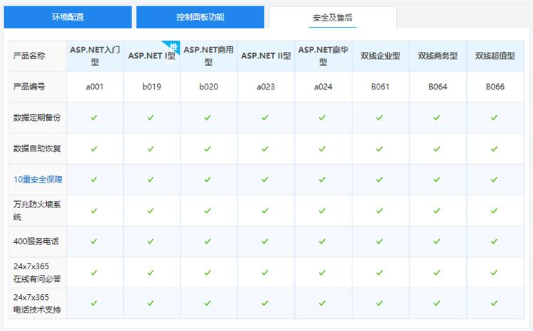 国内双线/BGP机房ASP.NET虚拟主机|西部数码ASP.NET网站空间售后