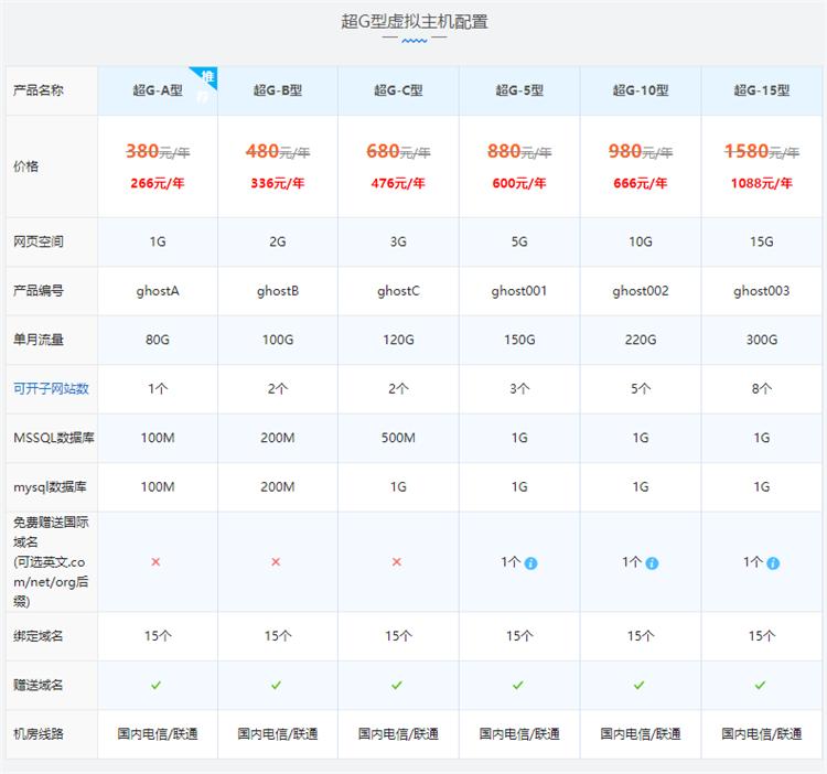 西部数码超级超G超大流量虚拟主机配置价格表
