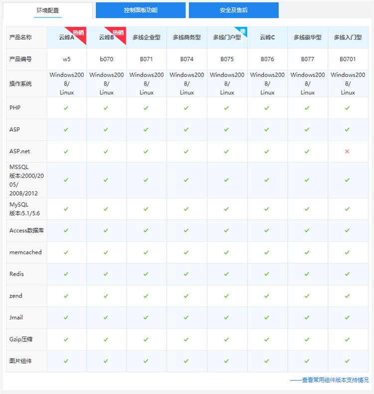 西部数码国内多线双线/BGP机房网站空间云峰A型环境