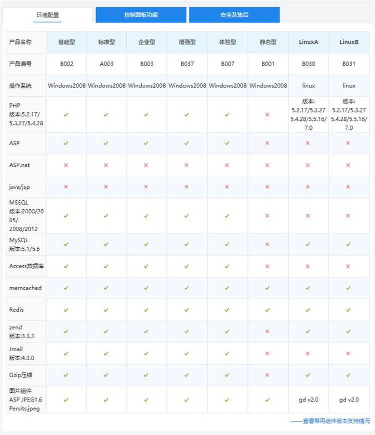 西部数码国内asp/php虚拟主机环境