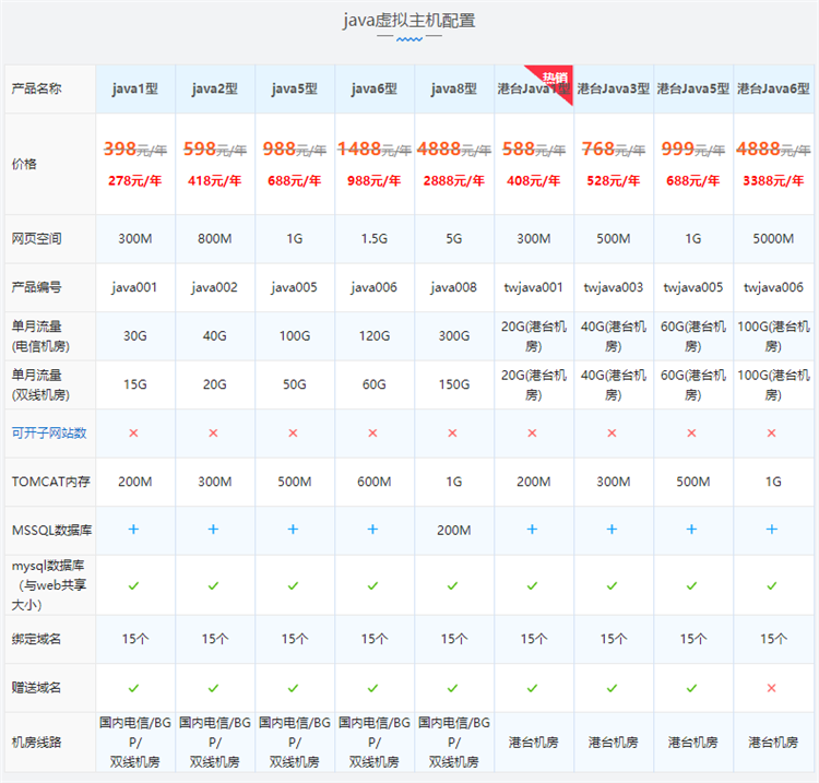 西部数码国内双线/BGP机房java虚拟主机配置价格表