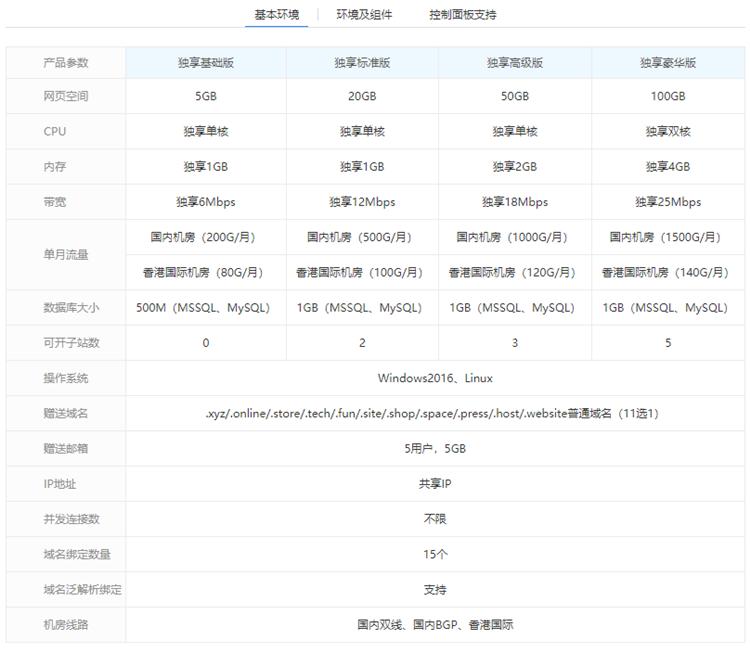 西部数码独立IP网站空间独享版环境