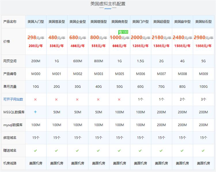 香港美国免备案独立IP虚拟主机独享版配置价格表
