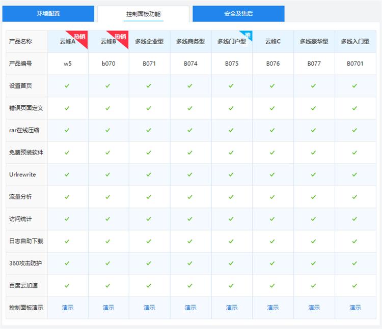 西部数码国内多线双线/BGP机房网站空间云峰A型面板