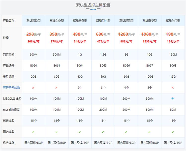 西部数码国内虚拟主机普及型配置价格表