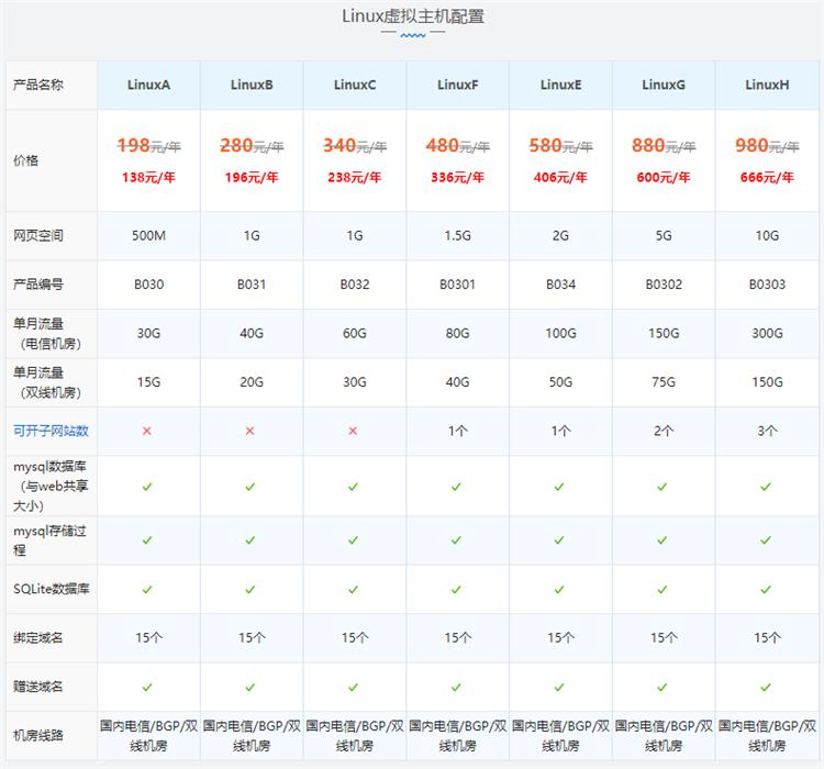 西部数码国内双线/BGP机房linux网站空间配置价格表