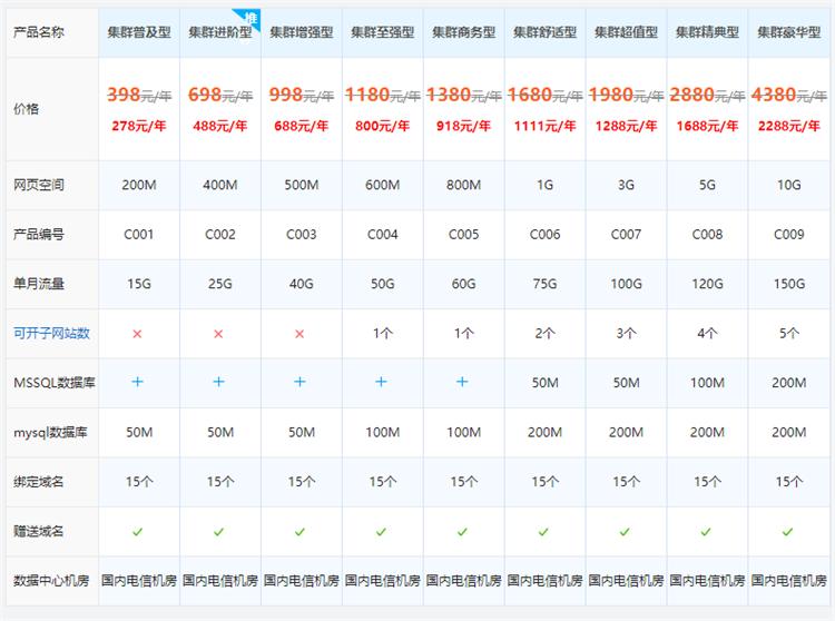 西部数码分布式集群网站空间配置价格表