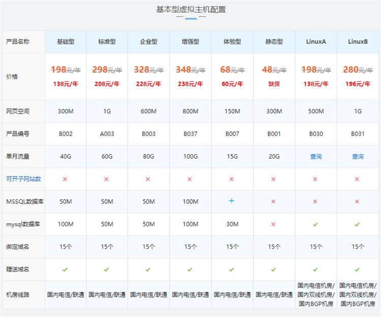 西部数码国内asp/php虚拟主机配置价格表
