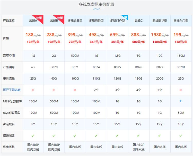西部数码国内多线双线/BGP机房网站空间云峰A型配置价格表