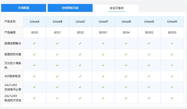 西部数码国内双线/BGP机房linux网站空间售后