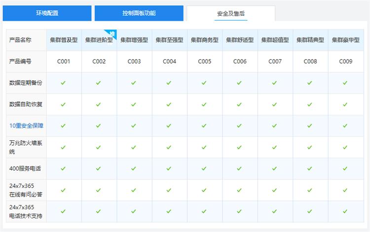 西部数码分布式集群网站空间售后