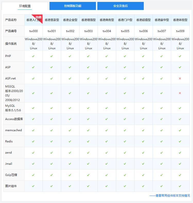西部数码香港网站空间独享版环境