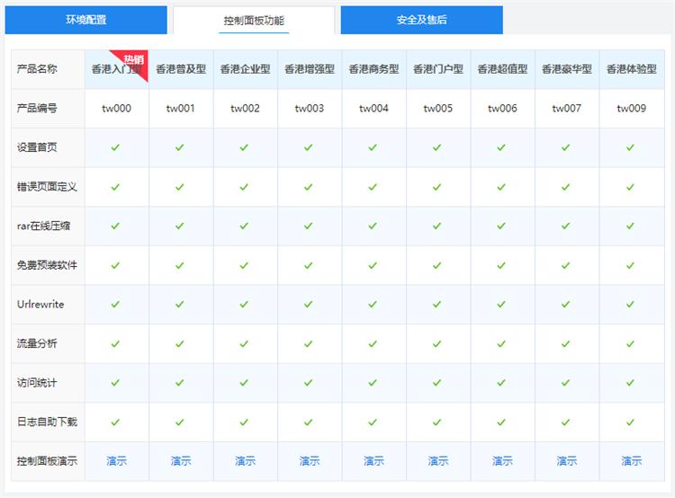 西部数码香港网站空间独享版面板