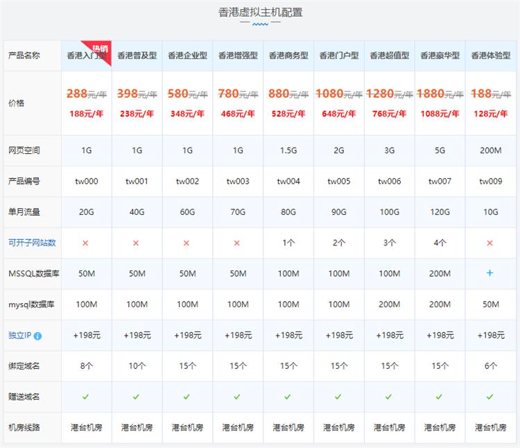 西部数码香港网站空间独享版配置价格表