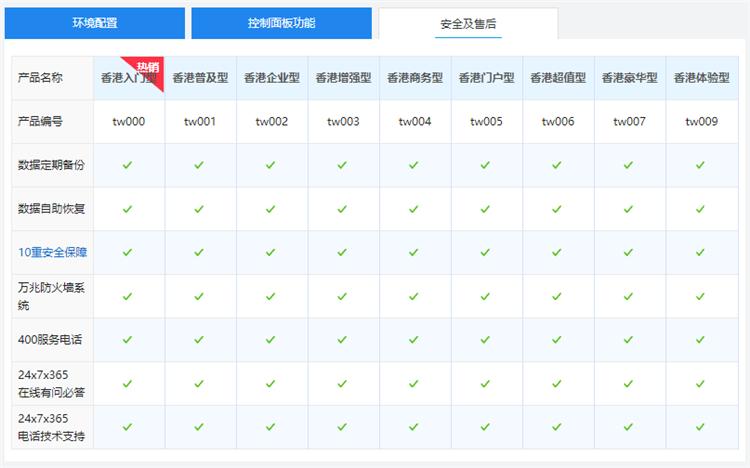 西部数码香港网站空间独享版售后